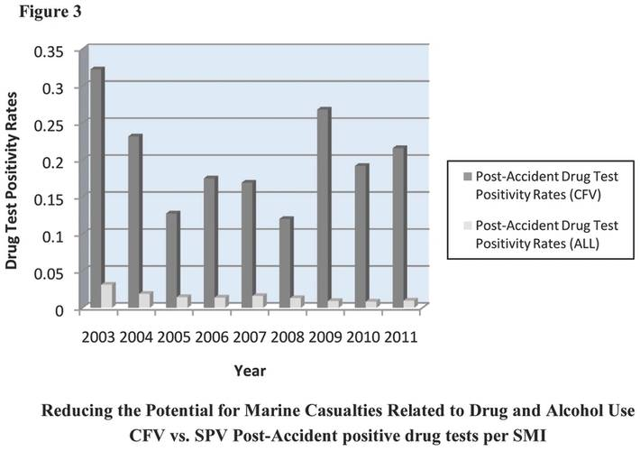 Figure 3 compares Post-Accident verified positives for one or more drugs between CFVs and ALL vessels with crewmembers subject to comprehensive chemical testing from 2003-2011. Post-Accident positivity rates of crewmembers subject to chemical testing from ALL vessels were at least 89% lower and as much as 97% lower than Post-Accident positivity rates of CFV crewmembers.