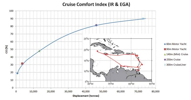 Figure 3: comparison of Cruise Comfort Index (R. Grin, RINA 2011) for 5 vessels of different size sailing exactly along the same route at the same time, at the same speed. The higher the CCI the better. (Image MARIN)