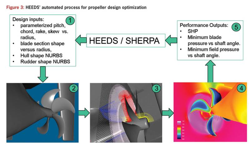 Figure 3: HEEDS' automated process for propellor design optimization