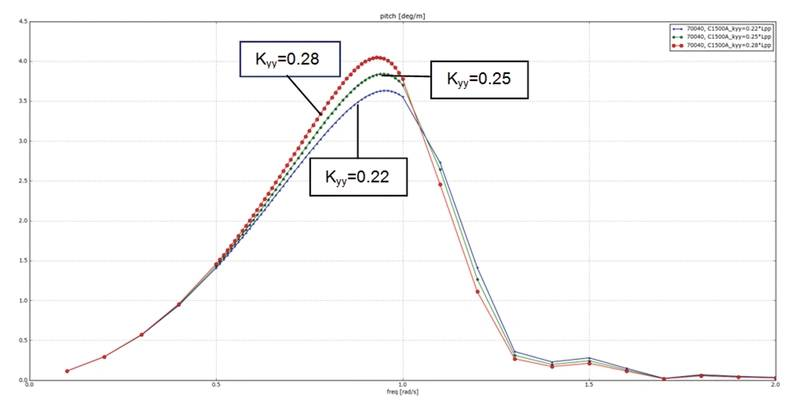 Figure 5: RAO of pitch response for different radii of inertia (kyy) for the upper most hull of figure 5 (H = 180 deg, Hs = 3.0 m, Vs = 12 kn). (Image MARIN)