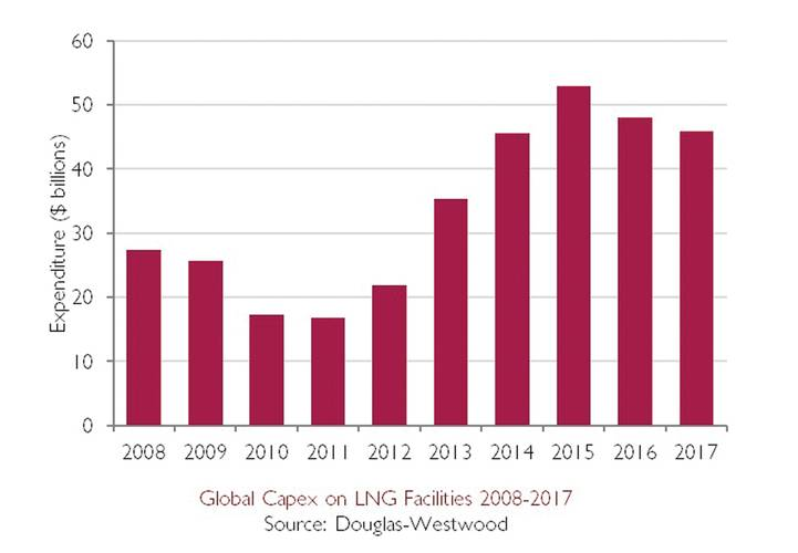 Global LNG Capital Expenditure on Facilities 2008-2017