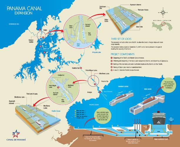 Graphic courtesy of the Panama Canal Authority