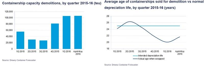 Graphs: Drewry Container Forecaster