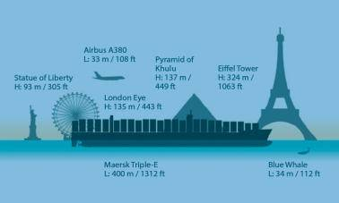 Maersk Triple E class specifications: Length 400 m /1312 ft; Height 73 m / 240 ft ; Beam 50 m / 164 ft ; Deadweight 192,800 tonnes ; Maximum speed 43 km/h / 23 knots ; Crew 22 (normal), 34 (maximum)