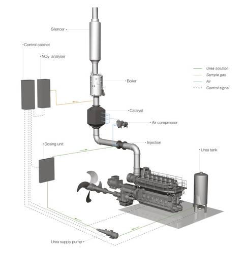 MAN Diesel & Turbo SCR system (Image courtesy of MAN Diesel & Turbo)