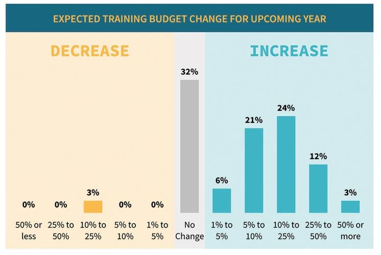METI's maritime training budgets are on the rise. Source: MarTID 2020 Training Practices Report.