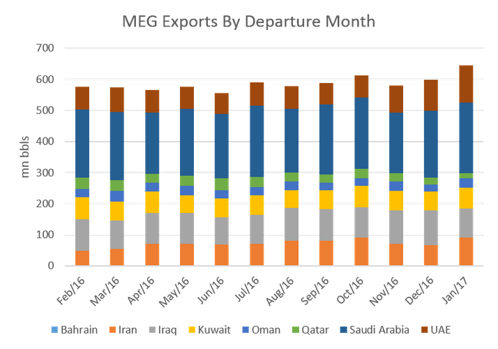 Middle East Gulf crude oil exports by departure month for Bahrain, Iran, Iraq, Kuwait, Oman, Qatar, Saudi Arabia, and UAE, from February 2016 to January 2017. (Image: Genscape)