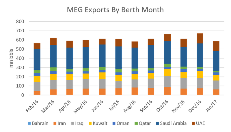 Middle East Gulf crude oil exports by berth month for Bahrain, Iran, Iraq, Kuwait, Oman, Qatar, Saudi Arabia, and UAE, from February 2016 to January 2017. (Image: Genscape)