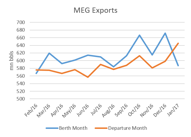 Middle East Gulf region crude oil exports by berth month and departure month from February 2016 to January 2017. (Image: Genscape)