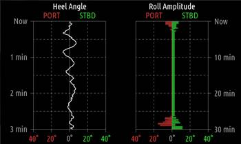 Monitor image of 3 min trend plot of heel angle (left) and 30 min of roll amplitudes (right) (Credit: Daniamant)