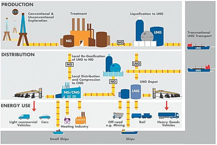 Not only the gas engine itself has to considered when one is talking about methane slip, but also the entire supply chain is important to consider.