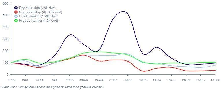 Performance indices of main shipping sectors (Source: Drewry)