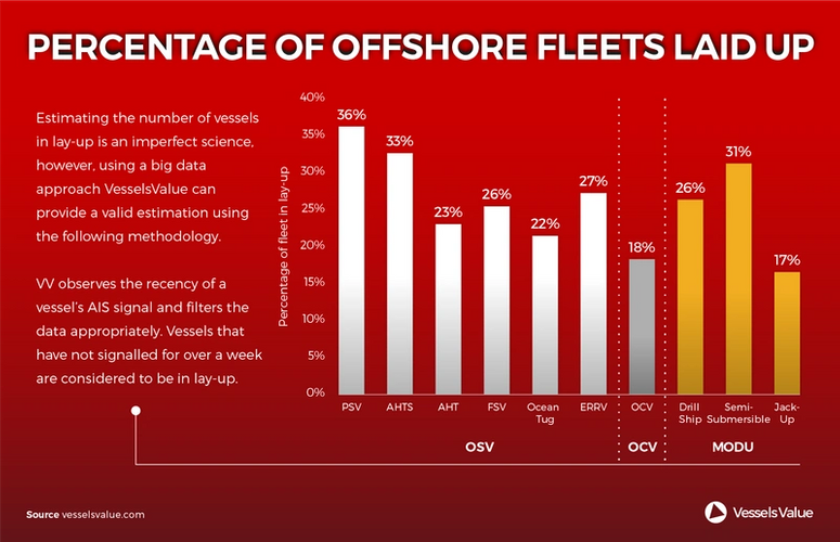 Photo: Vessels Value