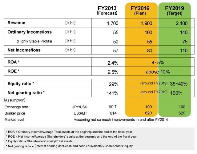 Profit Targets/Financial Targets