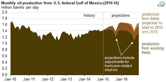 Source: U.S. Energy Information Administration. Note: Production data have not yet been reported for four of the eight fields (Cardamom Deep, Jack, St. Malo, and Tubular Bells).
