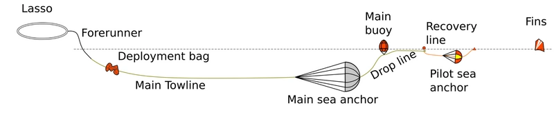 ShipArrestor 2.0 deployment illustration (Photo: Miko Marine)
