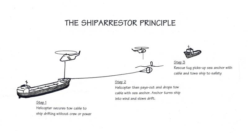 Sea anchor for ShipArrestor principle