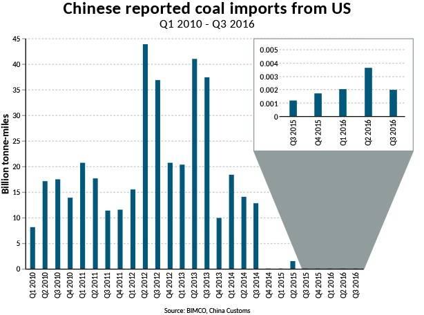 Source: BIMCO, China Customs