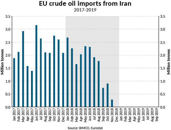 Source: BIMCO, Eurostat
