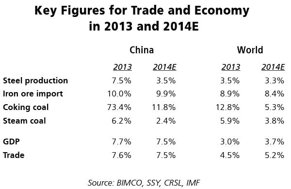 Source: BIMCO, SSY CRSL, IMF