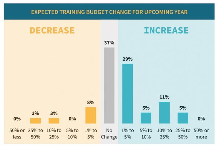 Vessel operator maritime training budgets are on the rise. Source: MarTID 2020 Training Practices Report.
