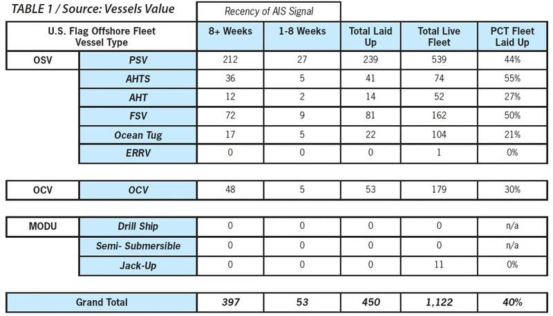 Table 1 (Source: Vessels Value)
