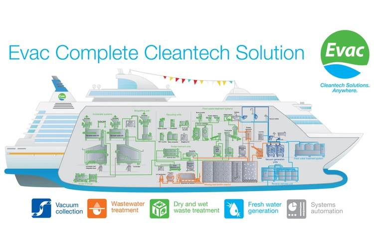 The Evac Complete Cleantech Solution for cruise vessels covers vacuum collection and wastewater treatment, as well as dry, wet, and food waste management, and fresh water generation. (Image: Evac)