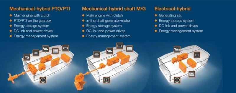 The Wärtsilä HY is available in different configurations. (Image: Wärtsilä)