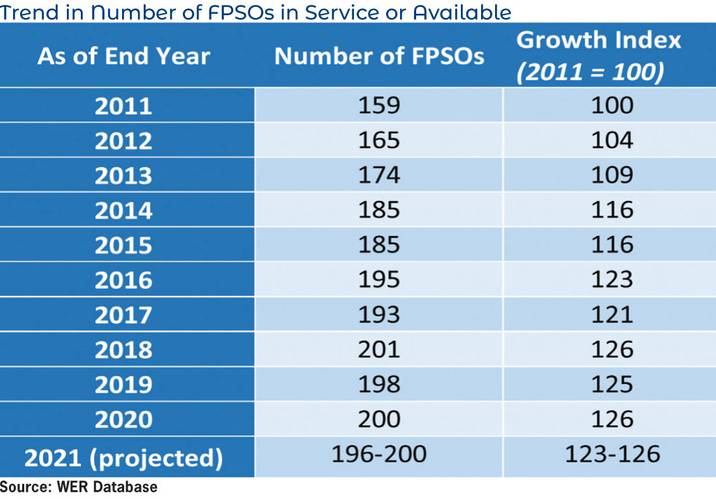 Trend in Number of FPSOs in Service or Available