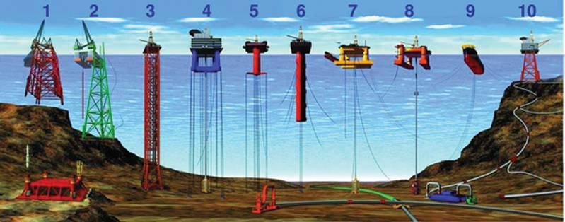 Types of offshore oil and gas structures   Larger lake- and sea-based offshore platforms and drilling rigs are some of the largest moveable man-made structures in the world. There are several types of oil platforms and rigs: 1, 2) conventional fixed platforms; 3) compliant tower; 4, 5) vertically moored tension leg and mini-tension leg platform; 6) Spar; 7,8) Semi-submersibles; 9) Floating production, storage, and offloading facility; 10) sub-sea completion and tie-back to host facility.  Credit