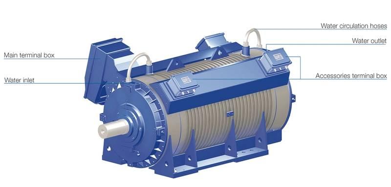 Water cooled wgm motors from weg for Liquid cooled ac motor