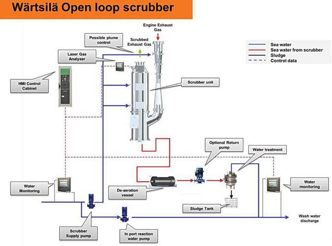Wärtsilä Open Loop Scrubber System works with seawater.